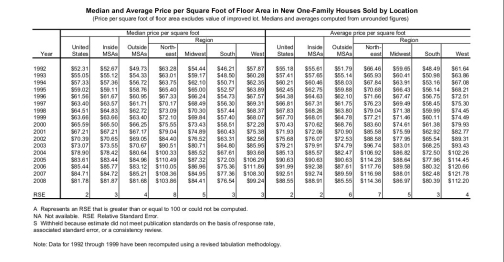 Cost per square foot to build a house for New home cost per square foot